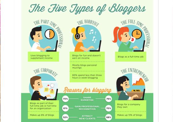 kategori blogger